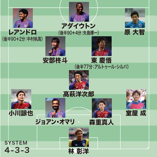 【ACL採点&寸評】FC東京2-0セレス・ネグロス|大雨にも数的不利にも負けず勝利。渾身の一撃を叩き込んだDFをMOMに