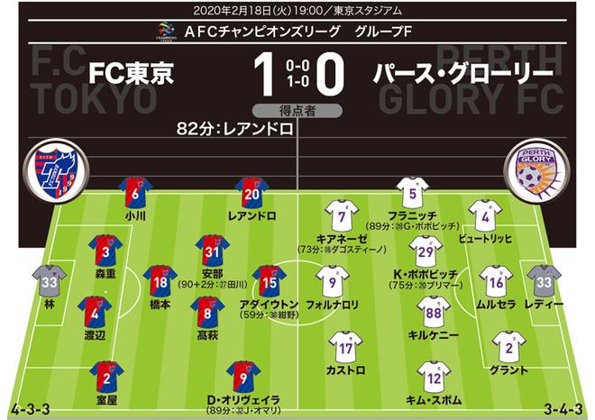 【ACL採点&寸評】FC東京1-0パース・グローリー|ビューティフィルショットのレアンドロはもちろん、黙々と仕事をこなした守備職人が素晴らしかった