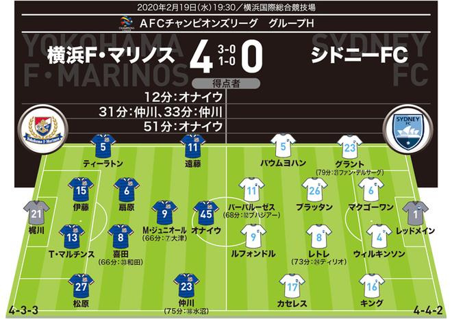 【ACL採点&寸評】横浜4-0シドニーFC|オナイウと仲川がともに2得点。MOMは…