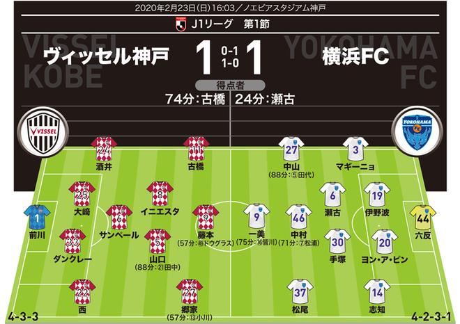 【J1採点&寸評】神戸1-1横浜FC|最高評価はゲームを支配したイニエスタと共に4選手が並ぶ。MOMは攻守に貢献した快足FW