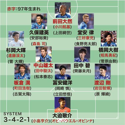 東京五輪、1年延期で気になる男子サッカーの年齢制限。「23歳以下」or「24歳以下」でスタメンはどう変わる?